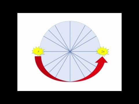 Unit Circle Song