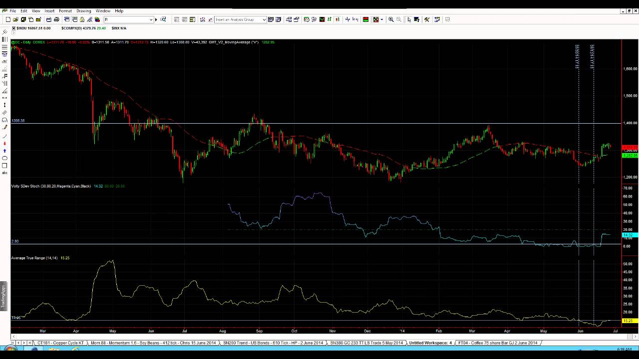 Gold trading software trend trader vs tick chart also youtube rh