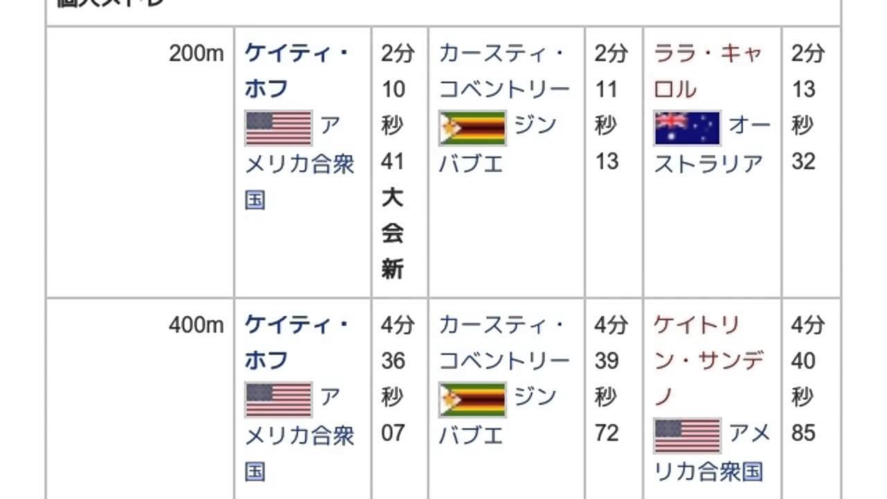 2005年世界水泳選手権」とは ウ...