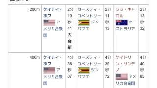 「2005年世界水泳選手権」とは ウィキ動画