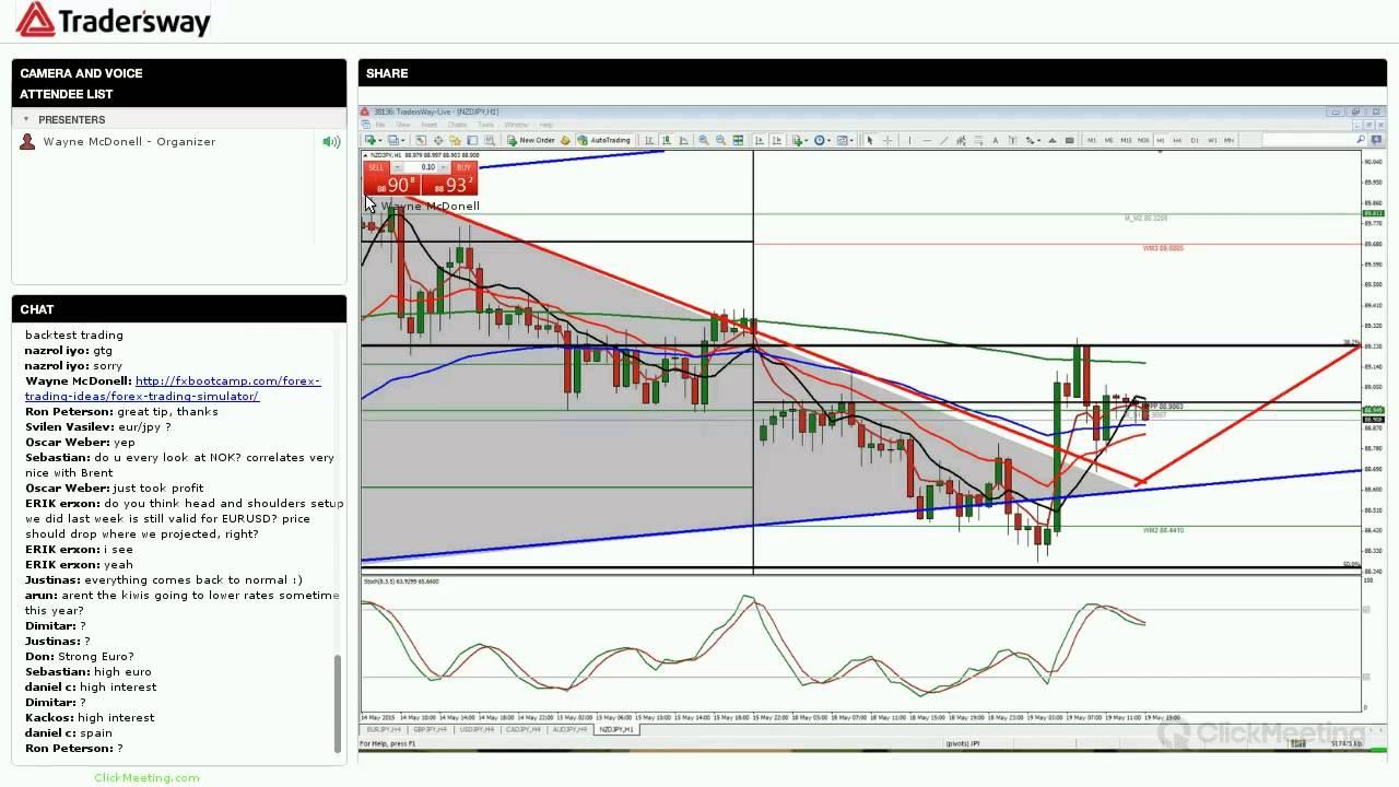 Forex fundamental trading strategies