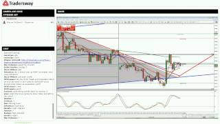 Forex Trading Strategy Session: Technical and Fundamental Confluence