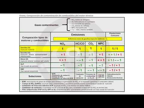 Contaminación de los motores de gasolina, diésel y más (16/18)