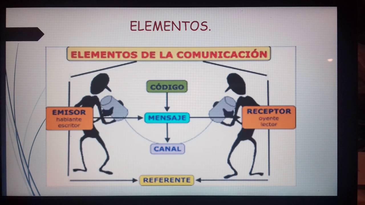 Elementos de la comunicacion yahoo dating 1