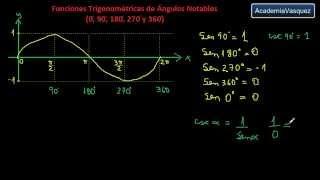 Funciones Trigonométricas de Ángulos Notables (0°, 90°, 180°, 270° y 360°)