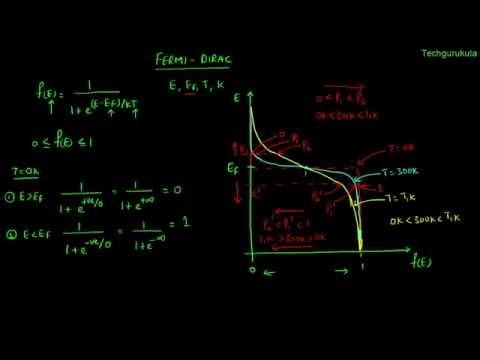 Electronic Devices: Fermi Dirac distribution