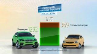 Россия в цифрах. Продажи новых легковых автомобилей. Итоги 2015 года(Россия в цифрах. Продажи новых легковых автомобилей. Итоги 2015 года. Графика компании