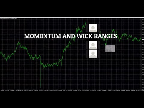 Trading on wick fills, momentum and Supp + Resistance #6
