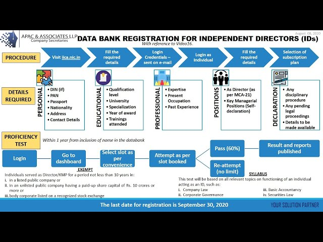 Data Bank registration for Independent Directors