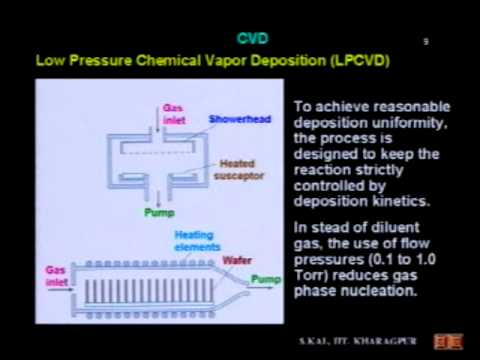 Skal 31 - Chemical Vapor Deposition (CVD): APCVD, LPCVD