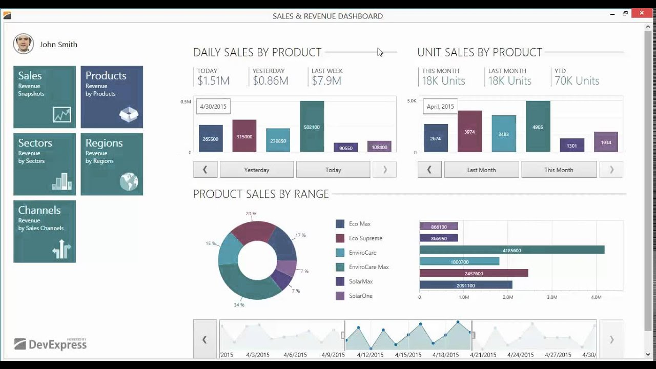 WPF SAMPLE APPLICATIONS Sales Dashboard