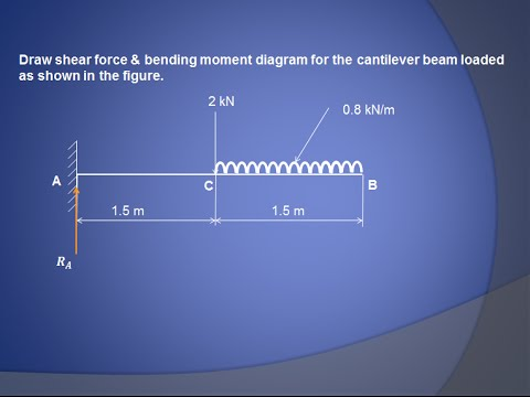 How to draw shear Force  Bending moment diagram (Cantilever beam