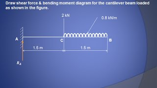 How to draw shear Force  & Bending moment diagram (Cantilever beam) -  GATE 2016 examination