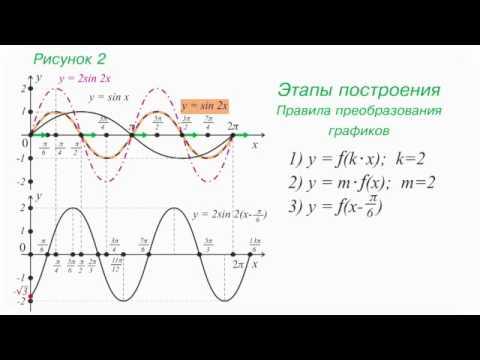 20 График гармонического колебания