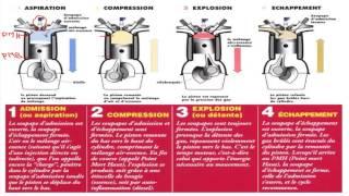 le fonctionnement du moteur