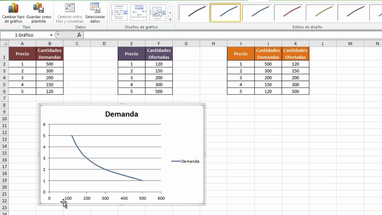 tutorial grafico demanda, oferta y punto de equilibrio economia ...