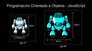 Programación Orientada a Objetos - JavaScript. Parte 1