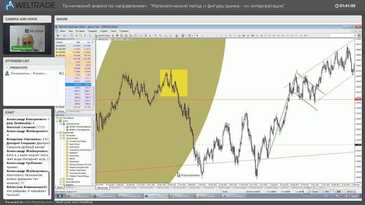 Математический анализ рынка форекс видео virtual forex indonesia