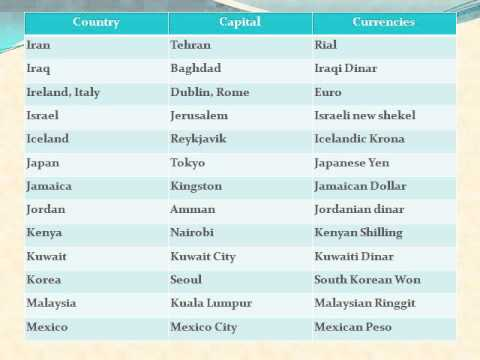 DSC, TET & TSPSC QUIZ -  Country , Capital & Currency