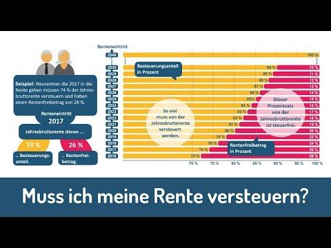 Hausverkauf Auf Rentenbasis Rechner Youtube