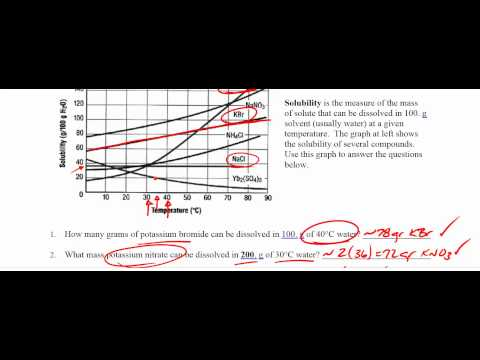 Reading Solubility Curves YouTube