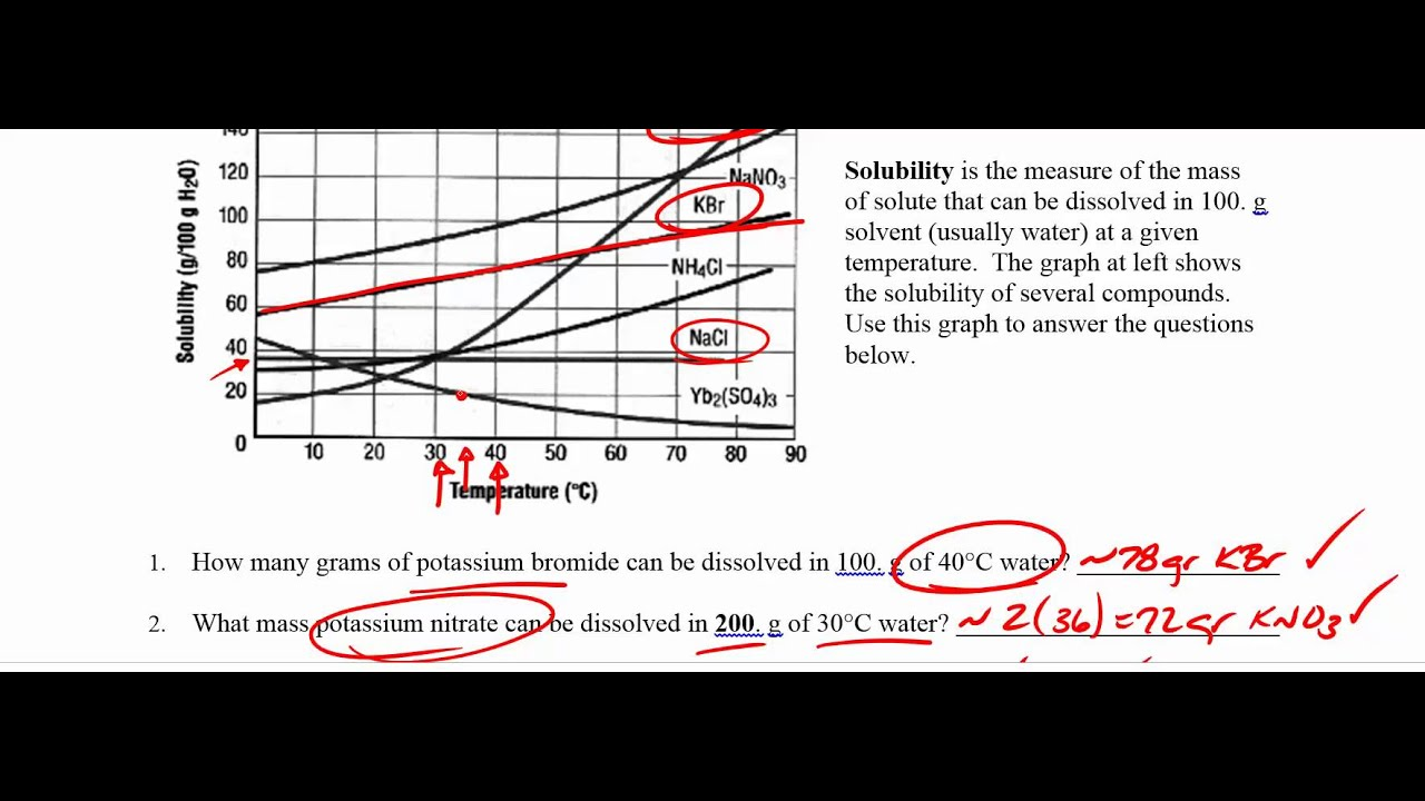 Worksheets Solubility Curve Worksheet reading solubility curves youtube curves