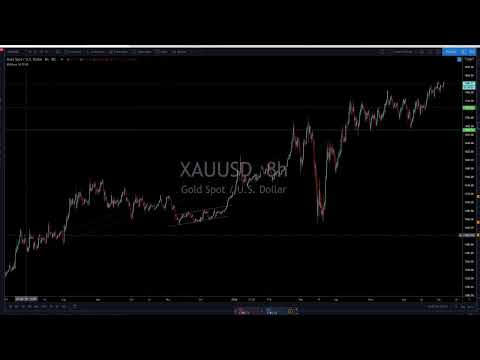 live-forex-trading-session-&-technical-analysis---july-6,-2020