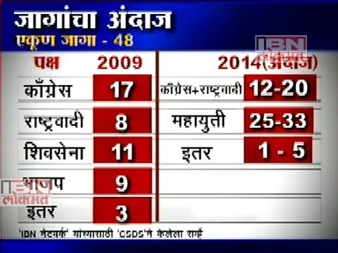 Loksabha Election Survey 2014 - MAHARASHTRA