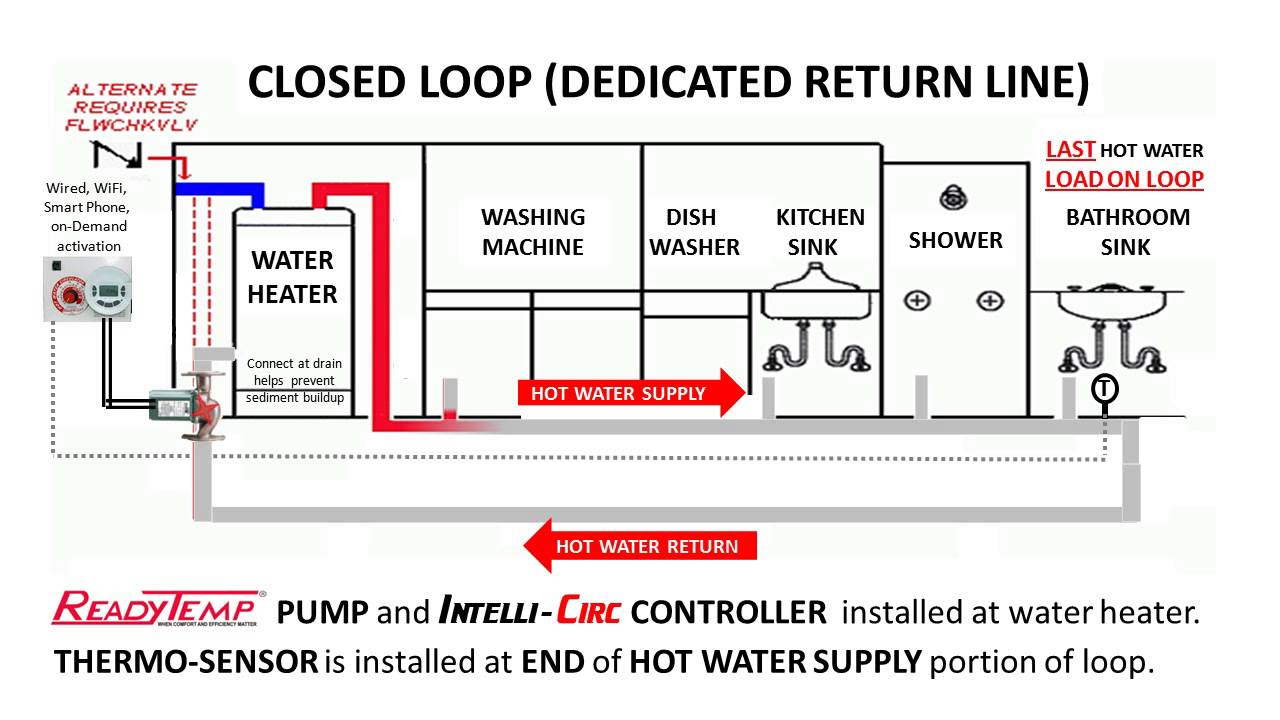 hight resolution of hot water circulation system ready temp