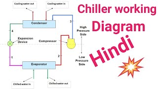 Screw Compressor Chiller operating system diagram Hindi