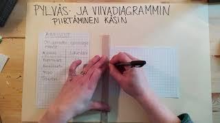 Pylväs- ja viivadiagrammin piirtäminen käsin