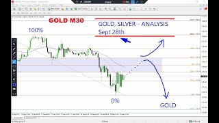 Gold and Silver Technical Analysis on September 28, 2021 by Nina Fx