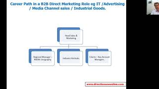 Marketing Career Path in a B2B Business