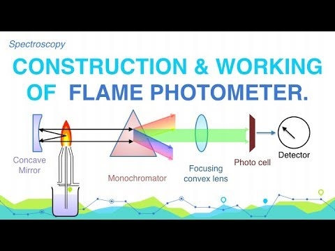 Describe the main ponents of the flamePhotometer