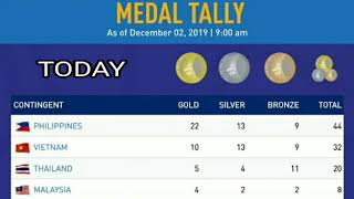 Sea Games 2019 Medals Tally ; Sea Games Medals Tally 2019 Philippines ; Malaysia ; Indonesia