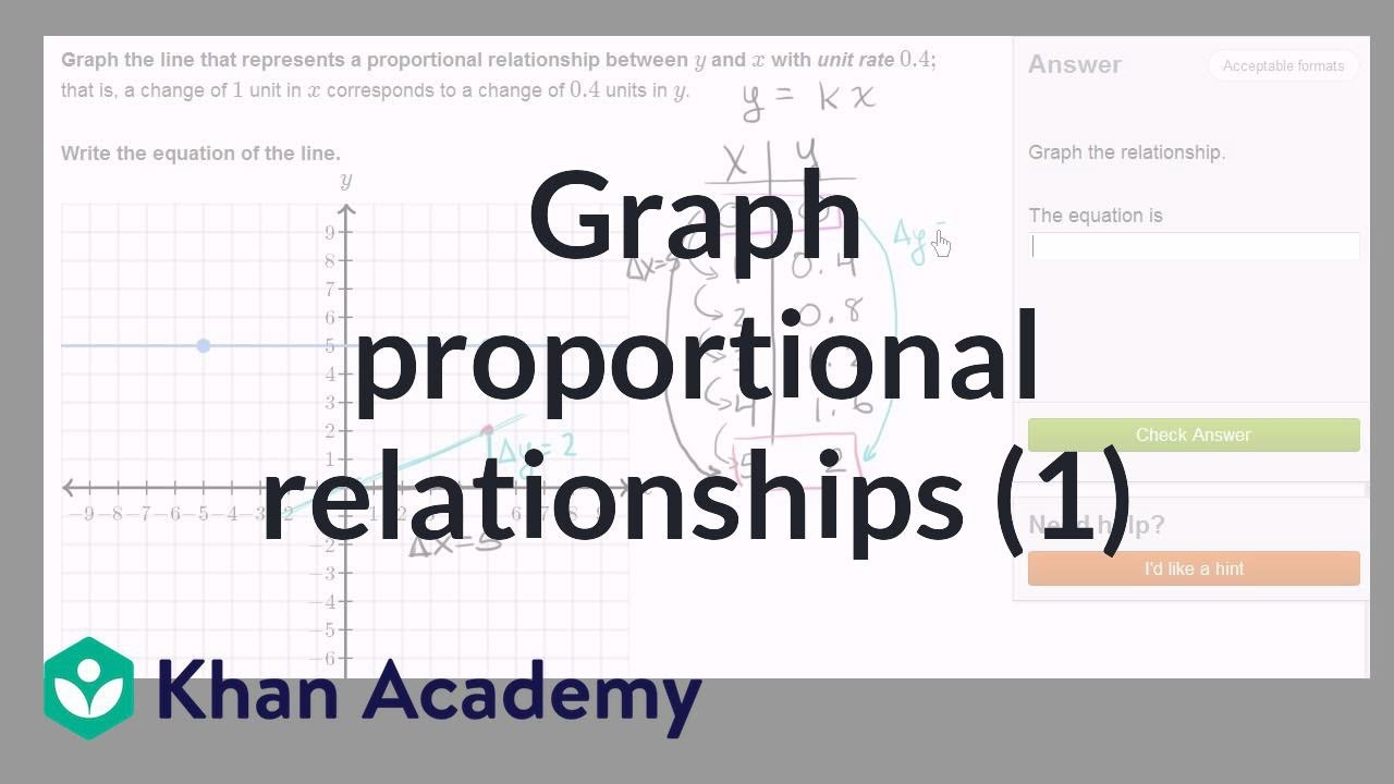 small resolution of Graphing proportional relationships example   8th grade   Khan Academy -  YouTube
