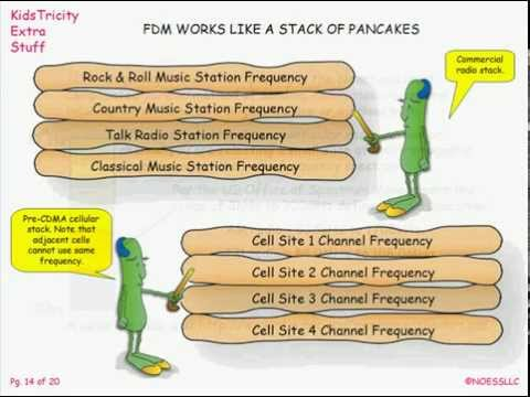 Concepts of Cellular Telephony