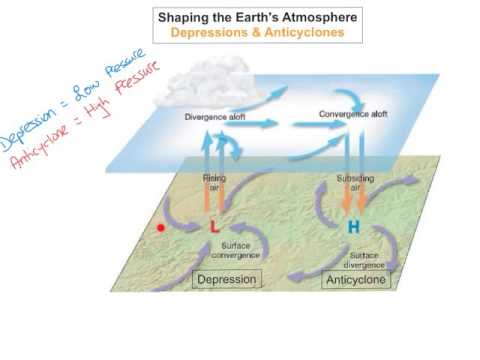 Shaping the Earth's Atmosphere - Depressions & Anticyclones