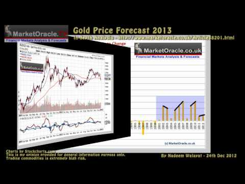 Gold Price Trend Forecast 2013, is Silver Cheap?
