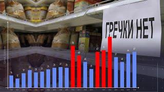 Стоимость гречки в России, история цены за 1 кг по 2020 год