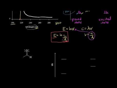 UV/Vis spectroscopy | Spectroscopy | Organic chemistry | Khan Academy