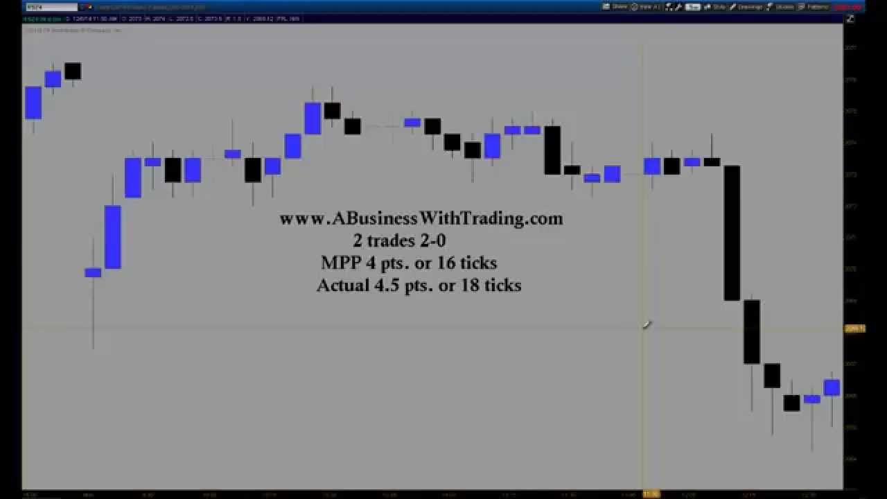 Emini trading indicators