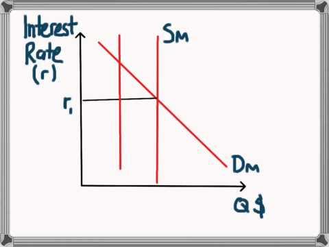 Keynesian Transmission Mechanism: Monetary Policy