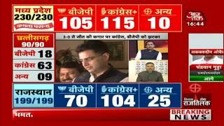 Elections live | Election Results 2018 Rajasthan, MP, Chattisgarh, Telangana, Mizoram.