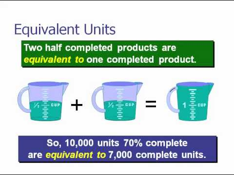 Equivalent Units of Production