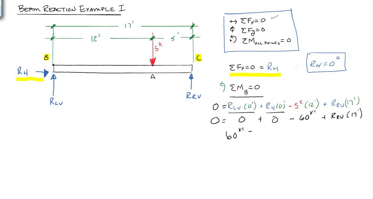 Solving Beam Reactions: Point load