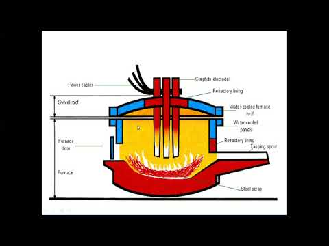 Manufacturing of Steel(Basic Oxygen steel Making,Electric Arc ) Part 2 in urdu/hindhi