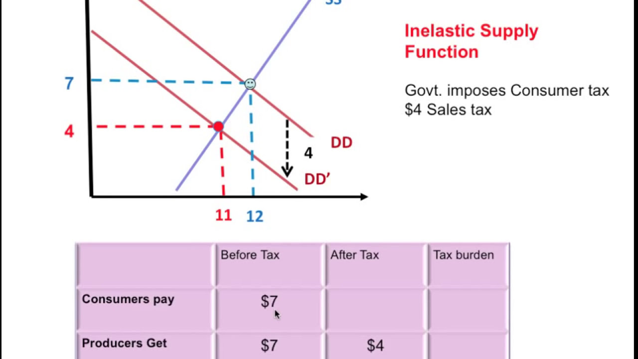 tax elasticity This paper provides a non-technical summary of the concept of the elasticity of  taxable income, with respect to the net-of-tax, or reten- tion, rate this measure.