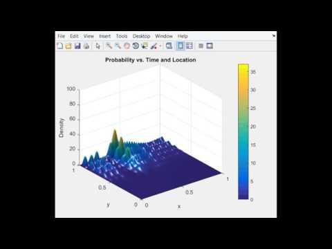2D Crank-Nicolson Schrodinger Equation: Potential Well, Initial Velocity