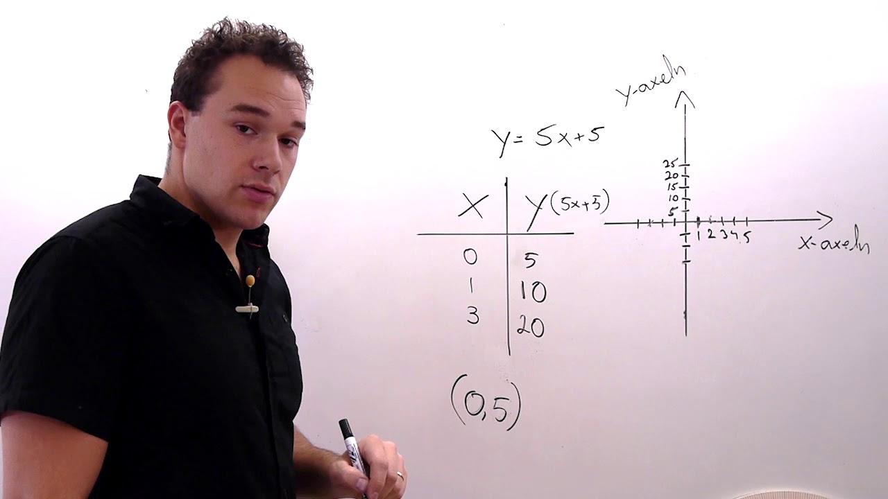 Funktioner och koordinatsystem. Matematik åk. 9. Kap. 4, avsnitt 3.